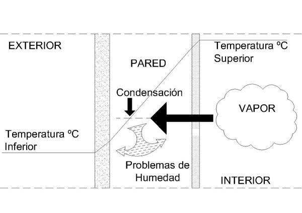 Problemas de humedad noticias arquisolux - Humedad por condensacion en paredes ...