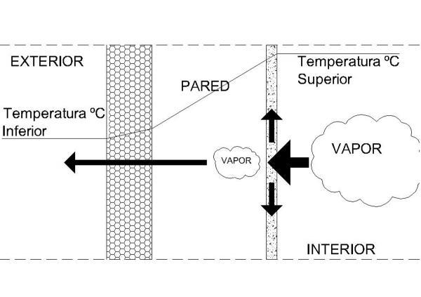 Problemas de umidade not cia arquisolux - Problemas de condensacion ...