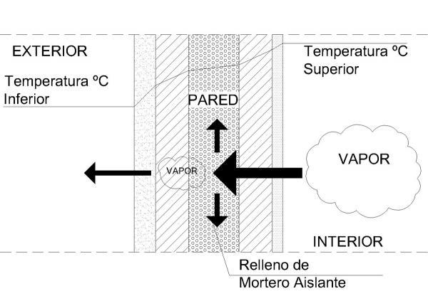 Problemas de humedad noticias arquisolux - Eliminar humedad por condensacion ...